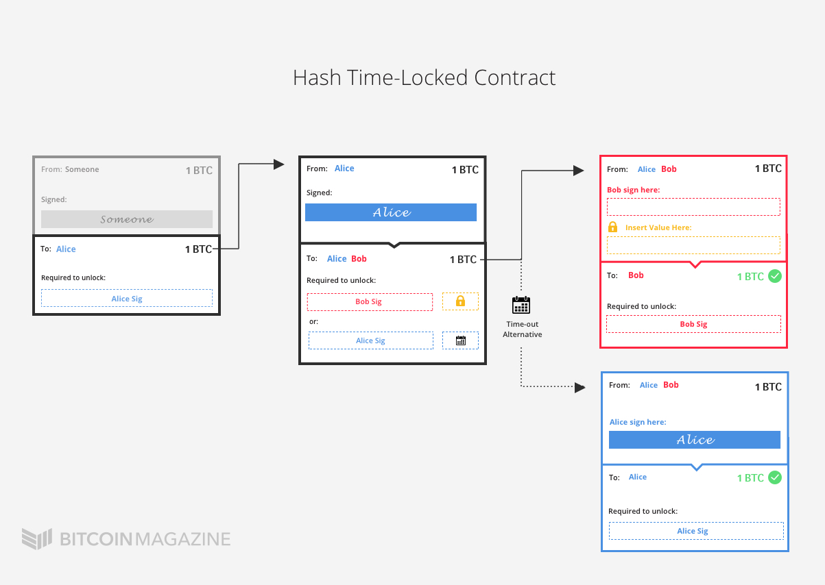 Hash Time-Locked Contract