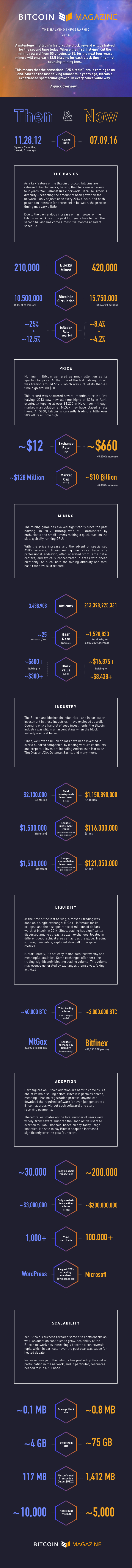 Halving Infographic