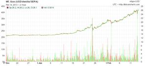 $13 to $26: Exploring The Bitcoin Rally