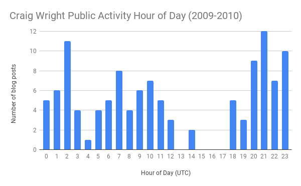 Craig Wright Public Activity Hour of Day (2009-2010) (1).png