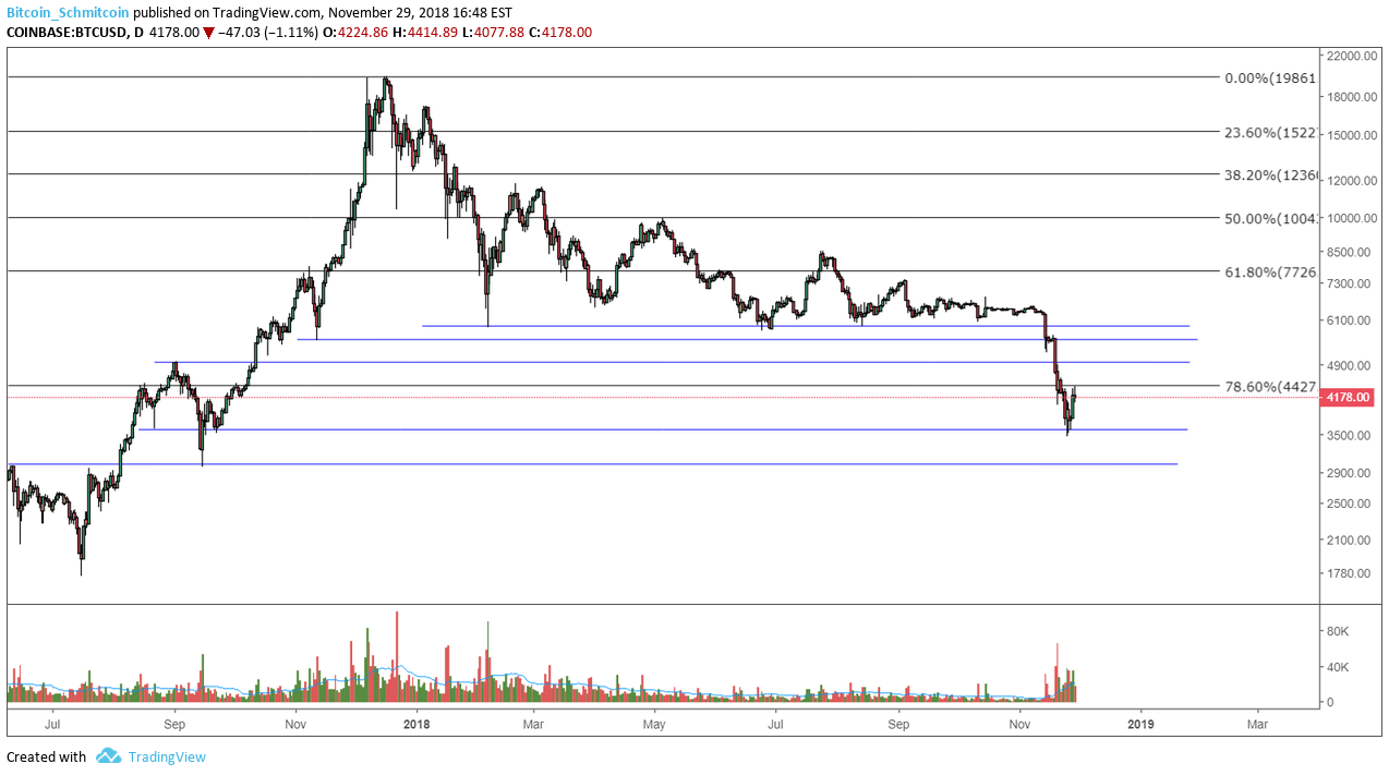 Figure 1 Btc Usd Daily Candles Cur Support Level