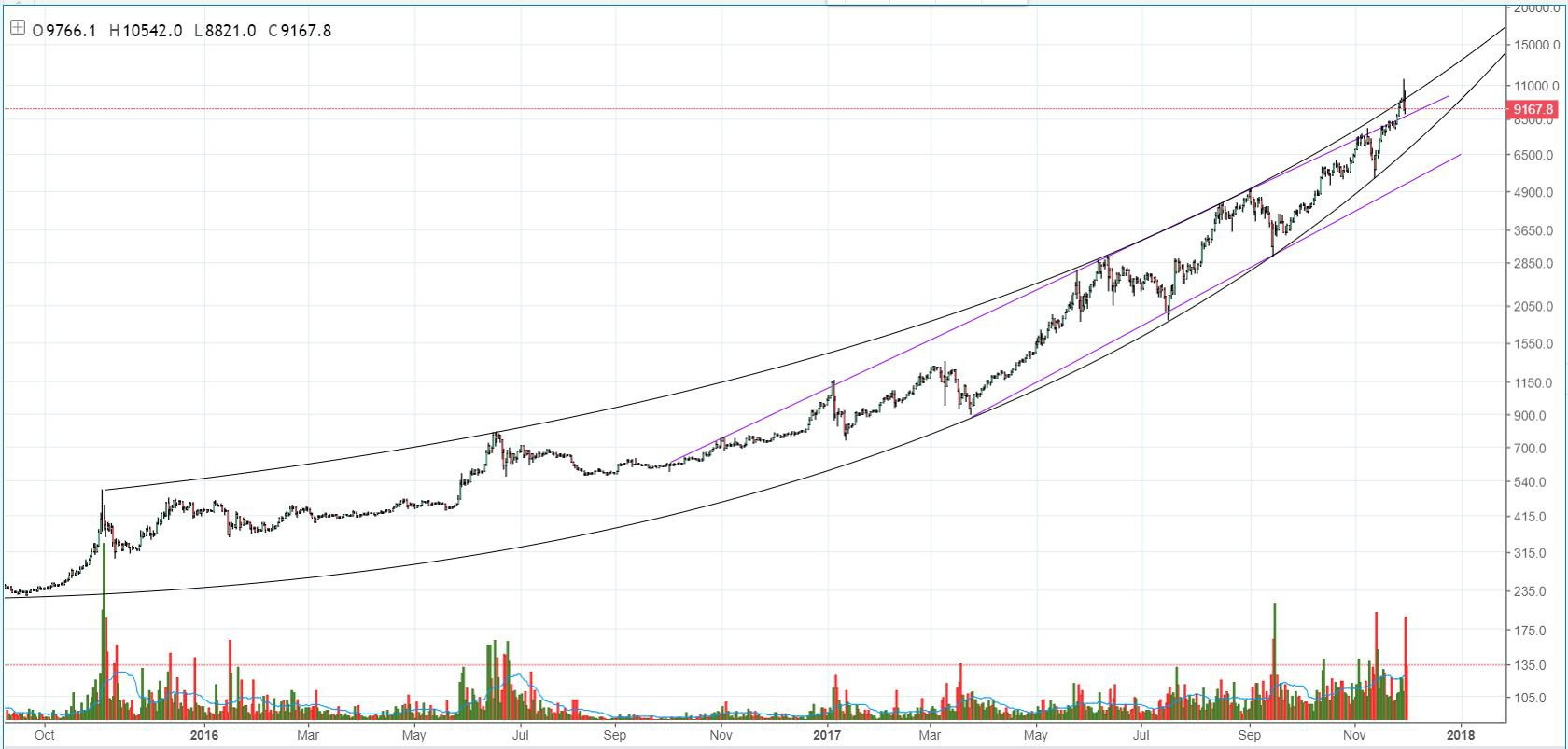 The Cryptocurrency News Group Bitcoin Price Analysis: A Potential Correction Could Be Coming