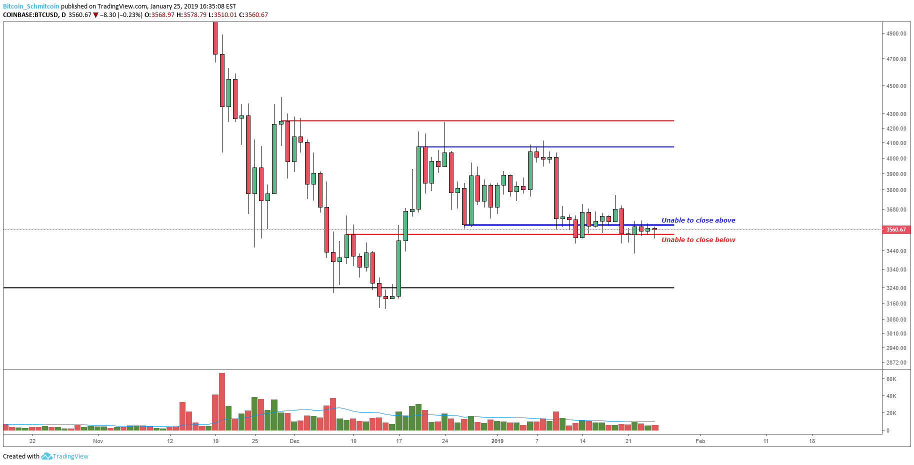 Figure_1 (4).png  - Figure 1 4 - Bitcoin Price Analysis: Strong Move Likely Following Tightly Coiled Market