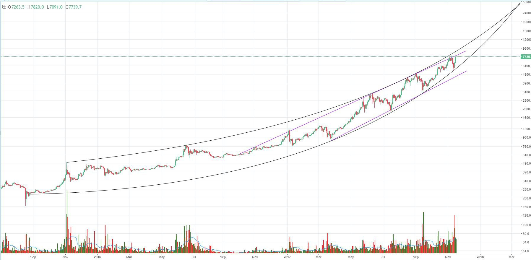 Figure 1 Btc Usd Day Candles Macro Trend