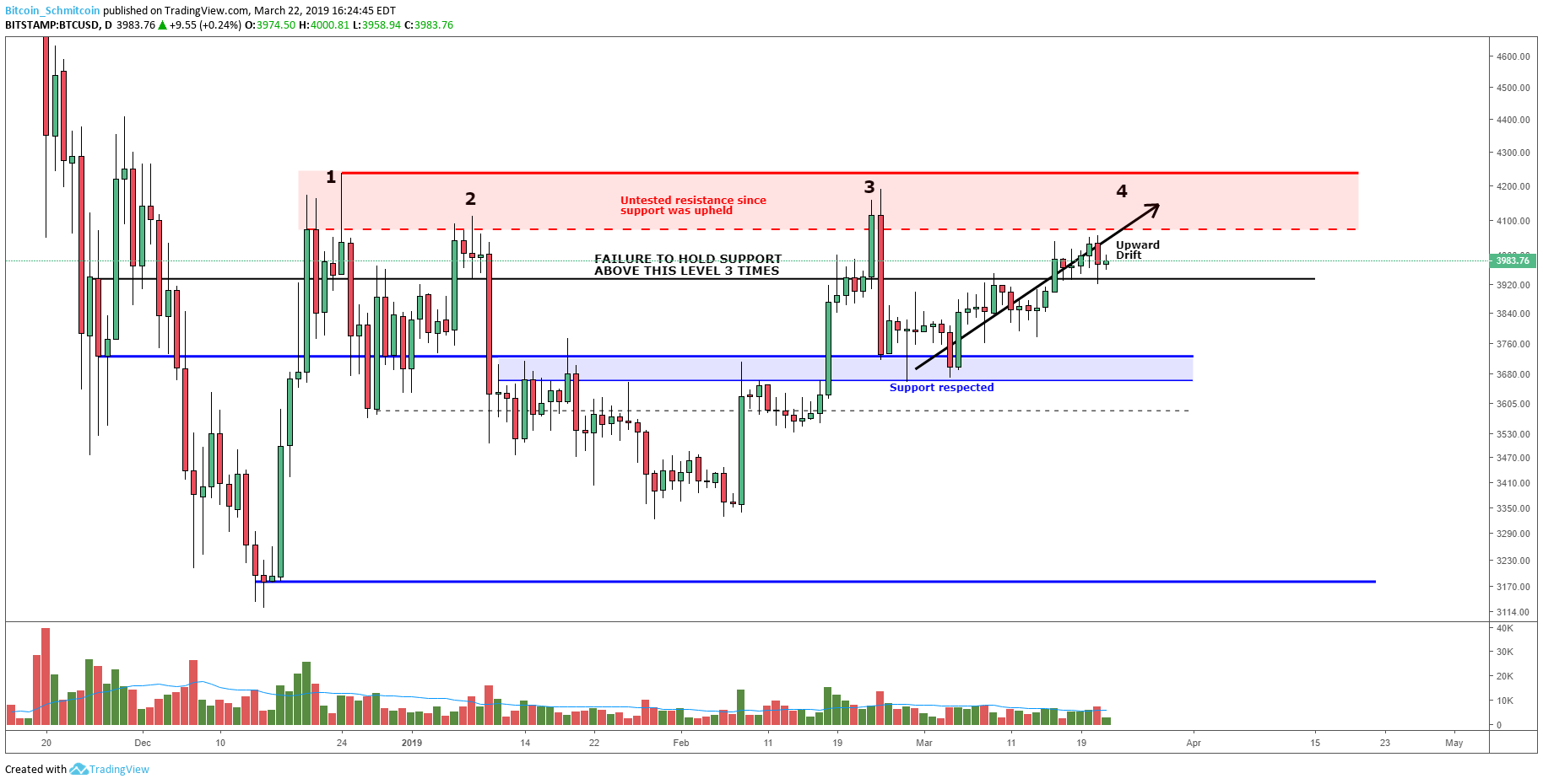 Bitcoin Price Analysis:  Slow Upward Drift Tests Market Supply. Figure 1
