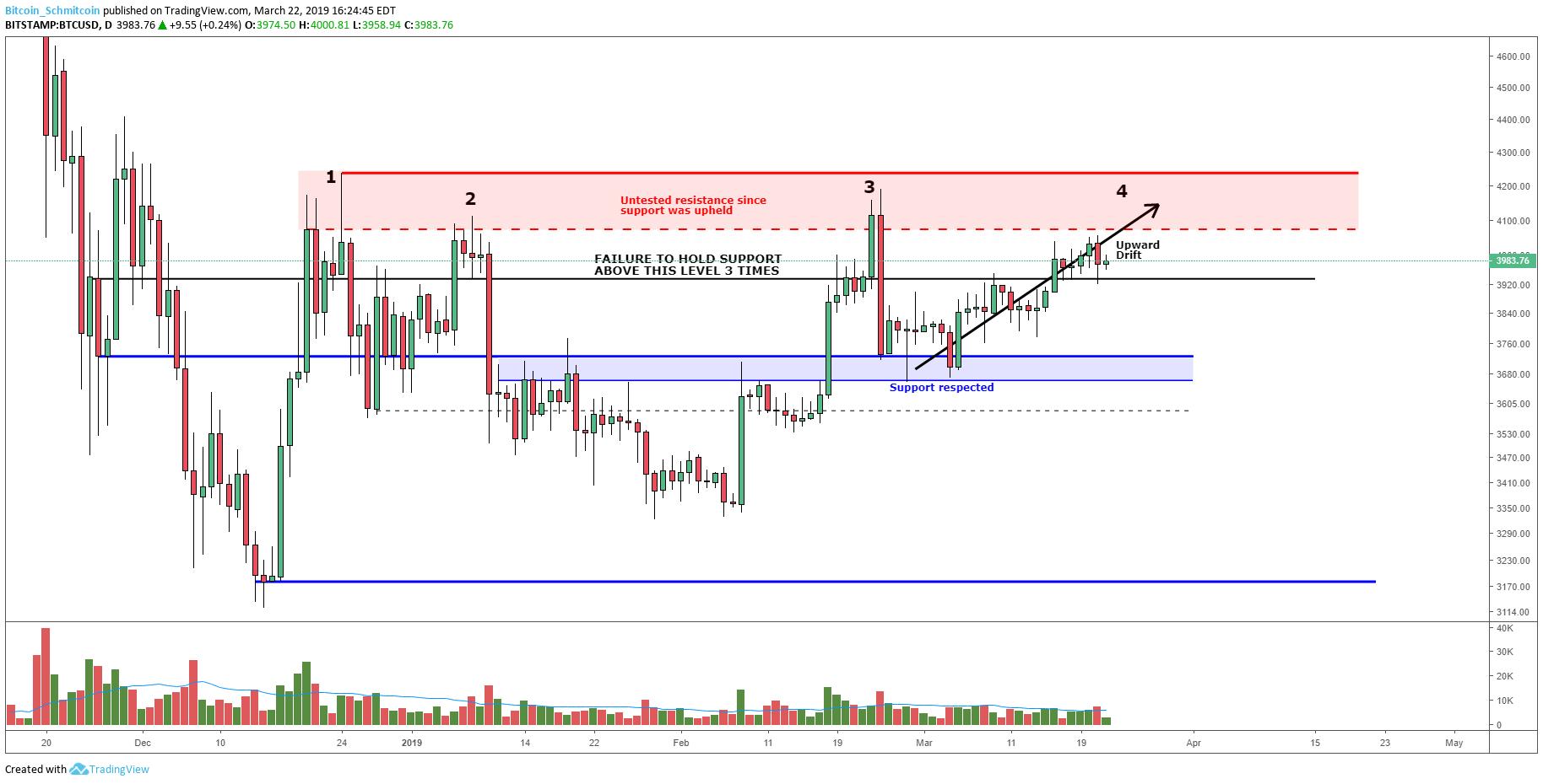 Bitcoin Price Analysis:  Slow Upward Drift Tests Market Supply. Figure 1