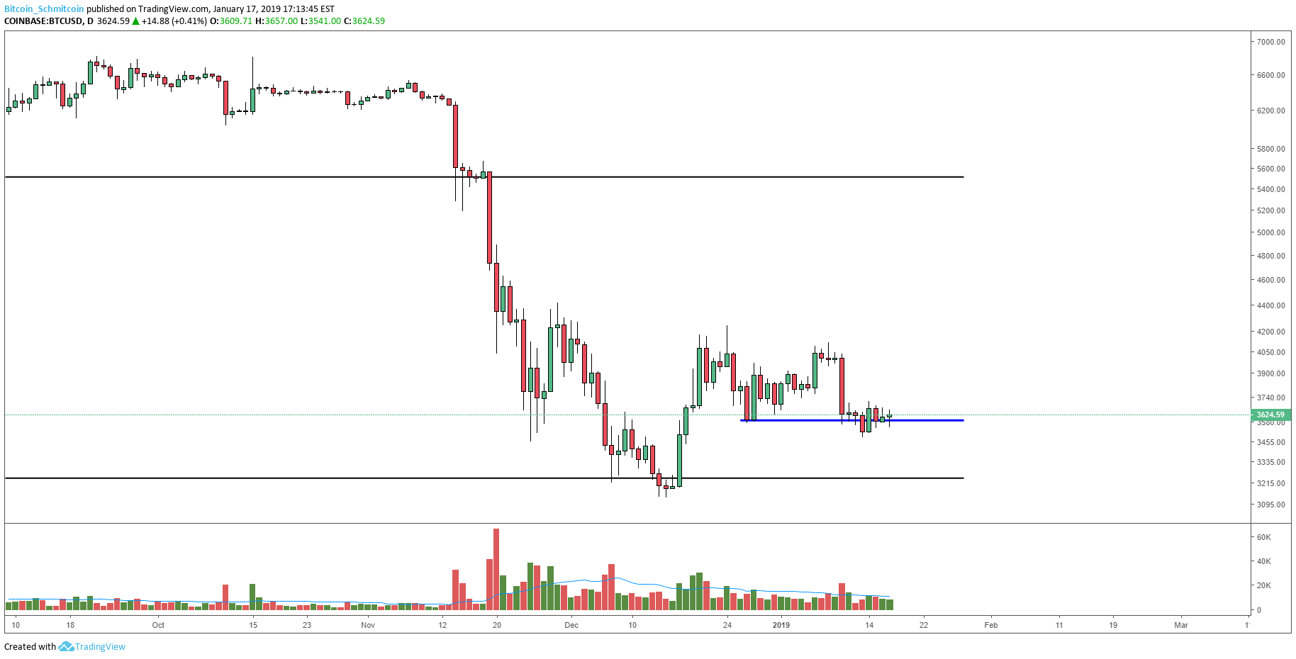 Figure 1 Btc Usd Daily Candles Range Support Test