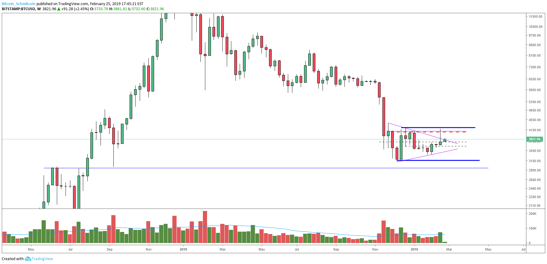 Bitcoin Price Analysis: Bullish Rejection Wipes Out Bitcoin's Weekend Gains