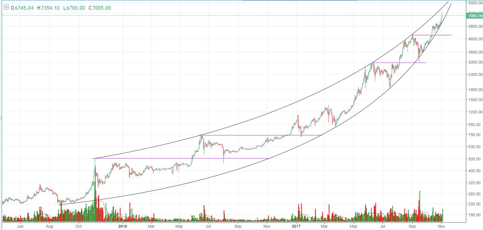 The Cryptocurrency News Group Bitcoin Price Analysis: Bitcoin's Parabolic Envelope Could Push to $8000s