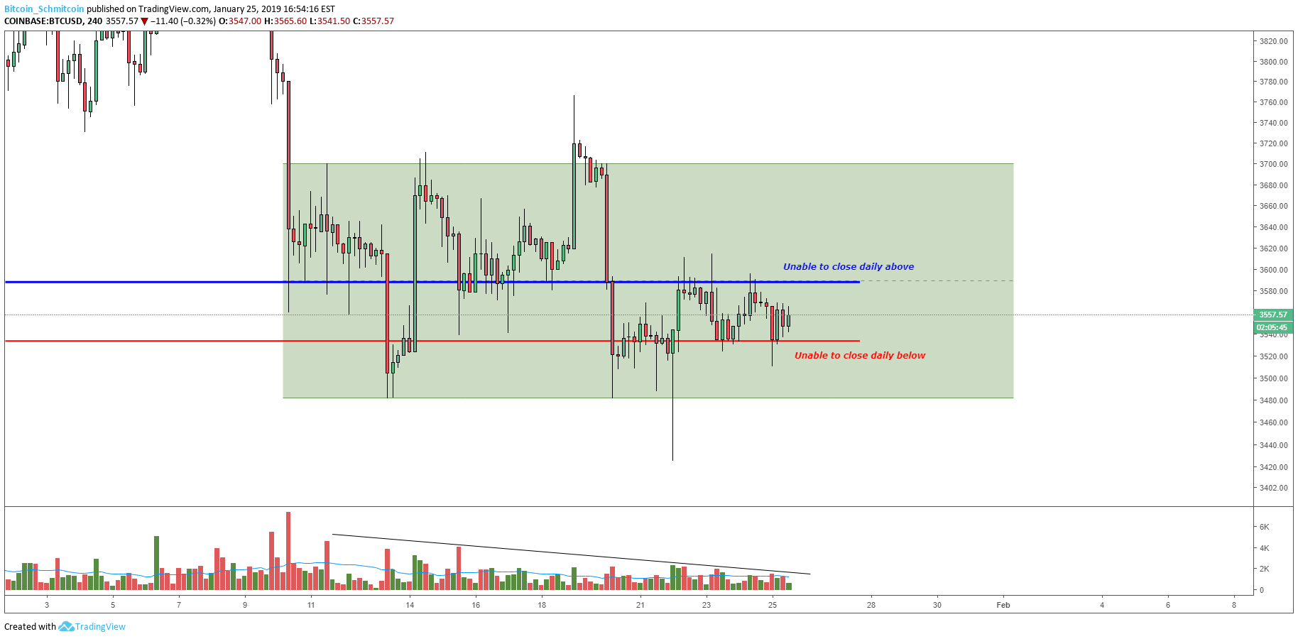 Figure_2 (7).png  - Figure 2 7 - Bitcoin Price Analysis: Strong Move Likely Following Tightly Coiled Market