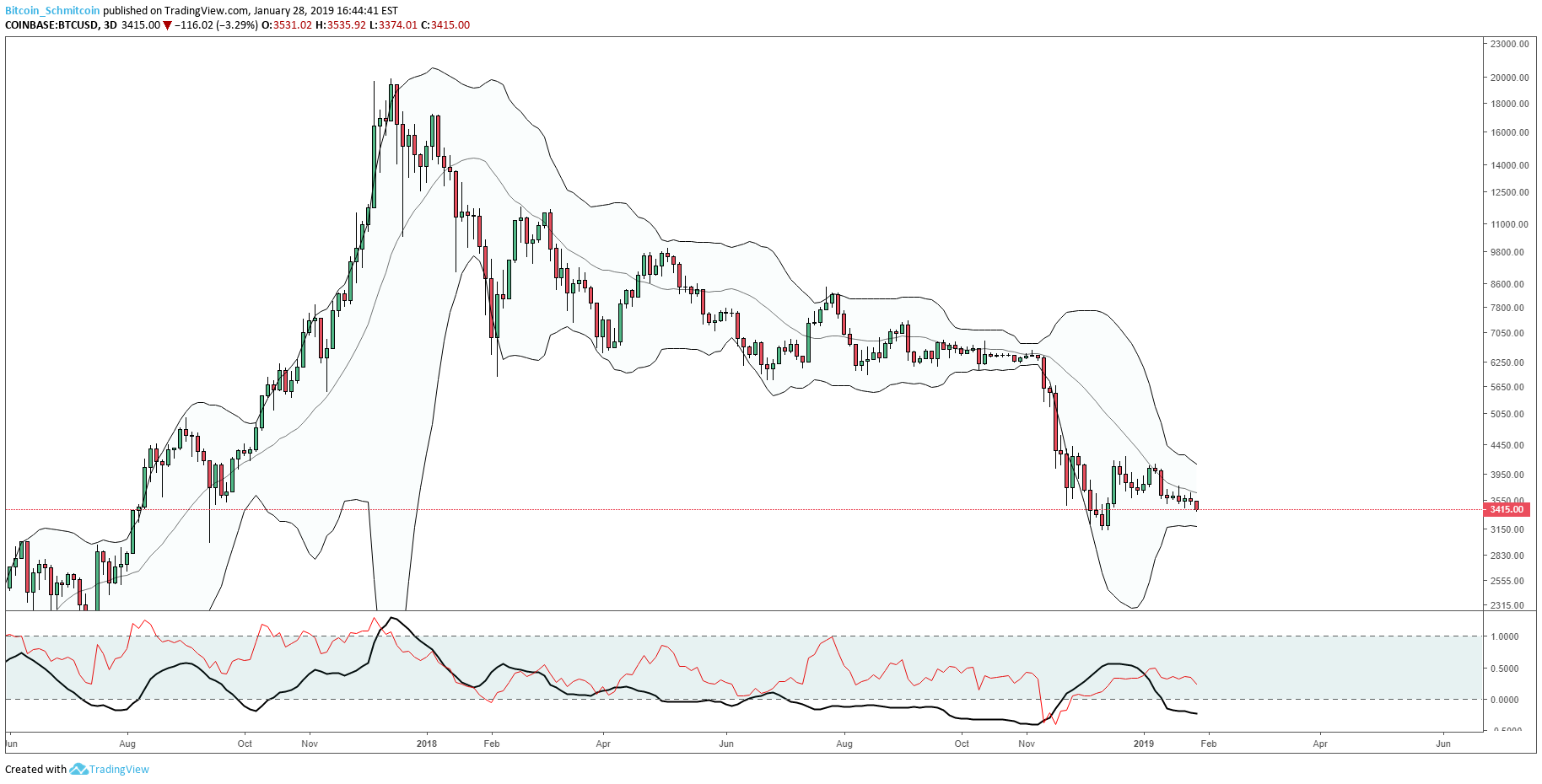 Bitcoin Price Analysis: Major Support Broken on Expanding Volume and Spread