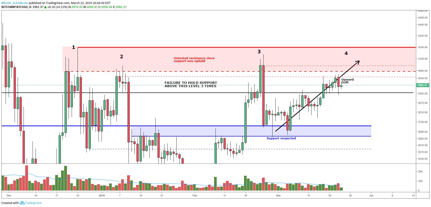 Bitcoin Price Analysis:  Slow Upward Drift Tests Market Supply. Figure 2