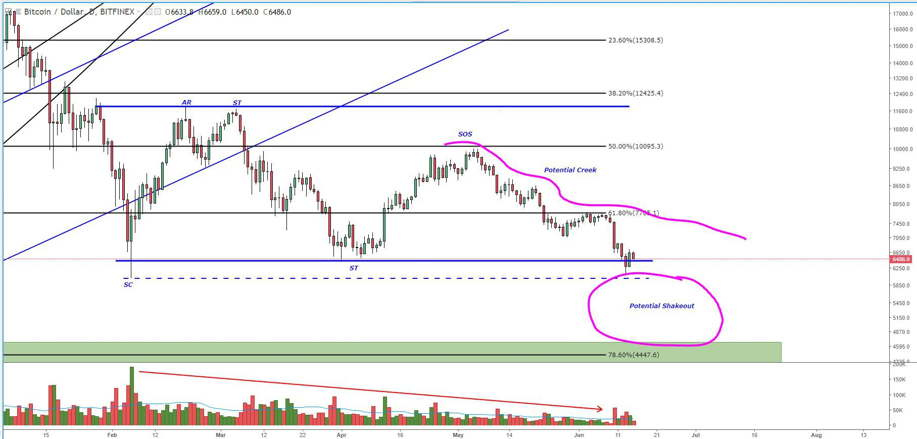 Figure 3 Btc Usd Daily Candles Potential Aculation Tr