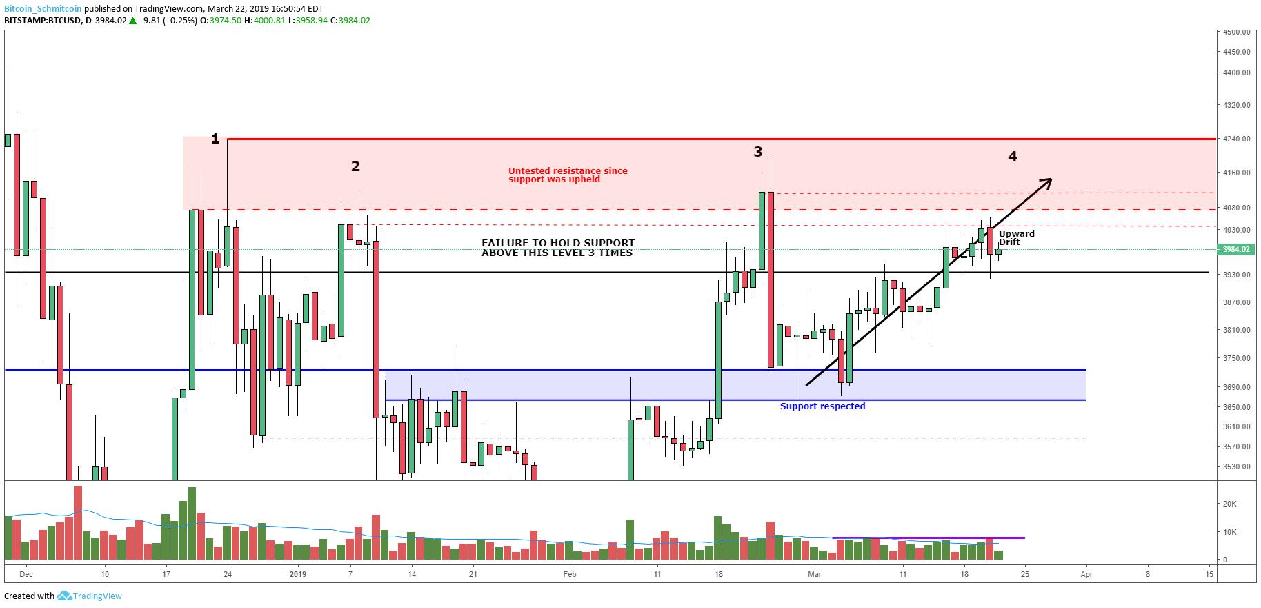 Bitcoin Price Analysis: Slow Upward Drift Tests Market Supply.Figure 3