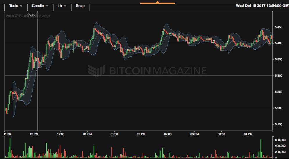 btc price snapshot