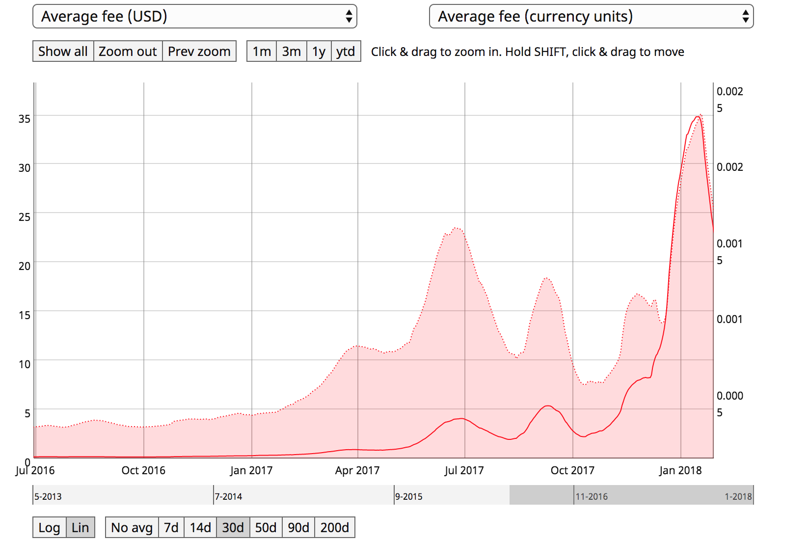 This Chart From CoinMetrics Shows The Level Of Correlation Between Transaction Fees Denominated In Bitcoin And US Dollars