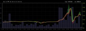 Bitcoin Breaks 1000 CNY, Rally Continues