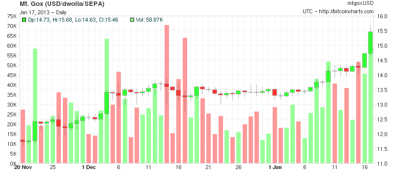 Bitcoin Price Breaks $15.4 August 2012 High