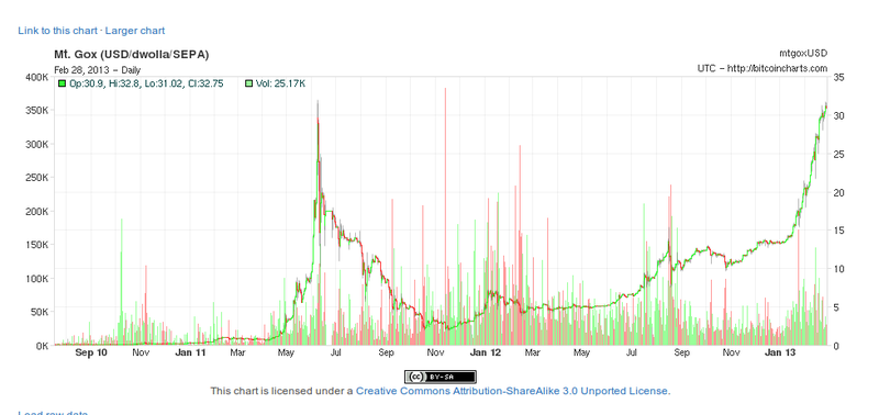 Bitcoin Price hits all time high
