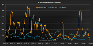 Bitcoin Volatility – The 4 perspectives