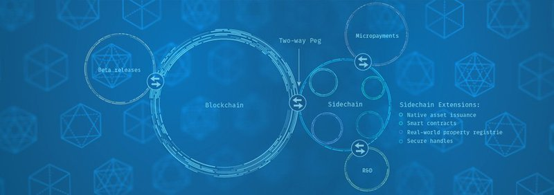 Blockstream's initial proposal for sidechain extensions for Bitcoin's blockchain