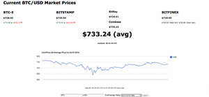 Coinprice.us: The Next New Bitcoin Price Checker!