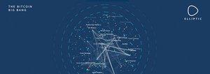 Elliptic Launches Anti-money Laundering Visualization Tool