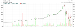 The Bitcoin Crash: An Examination