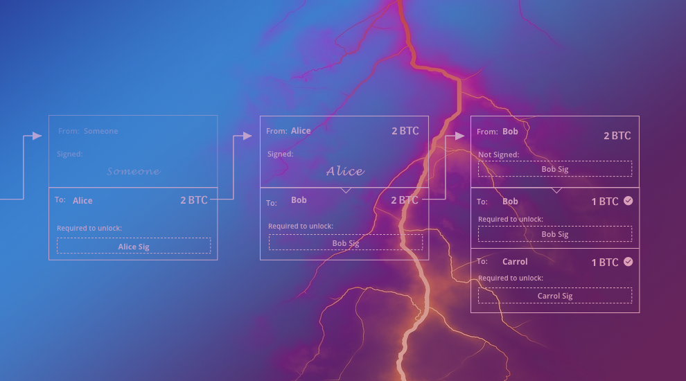 Understanding the Lightning Network, Part 3: Completing the Puzzle and Closing the Channel