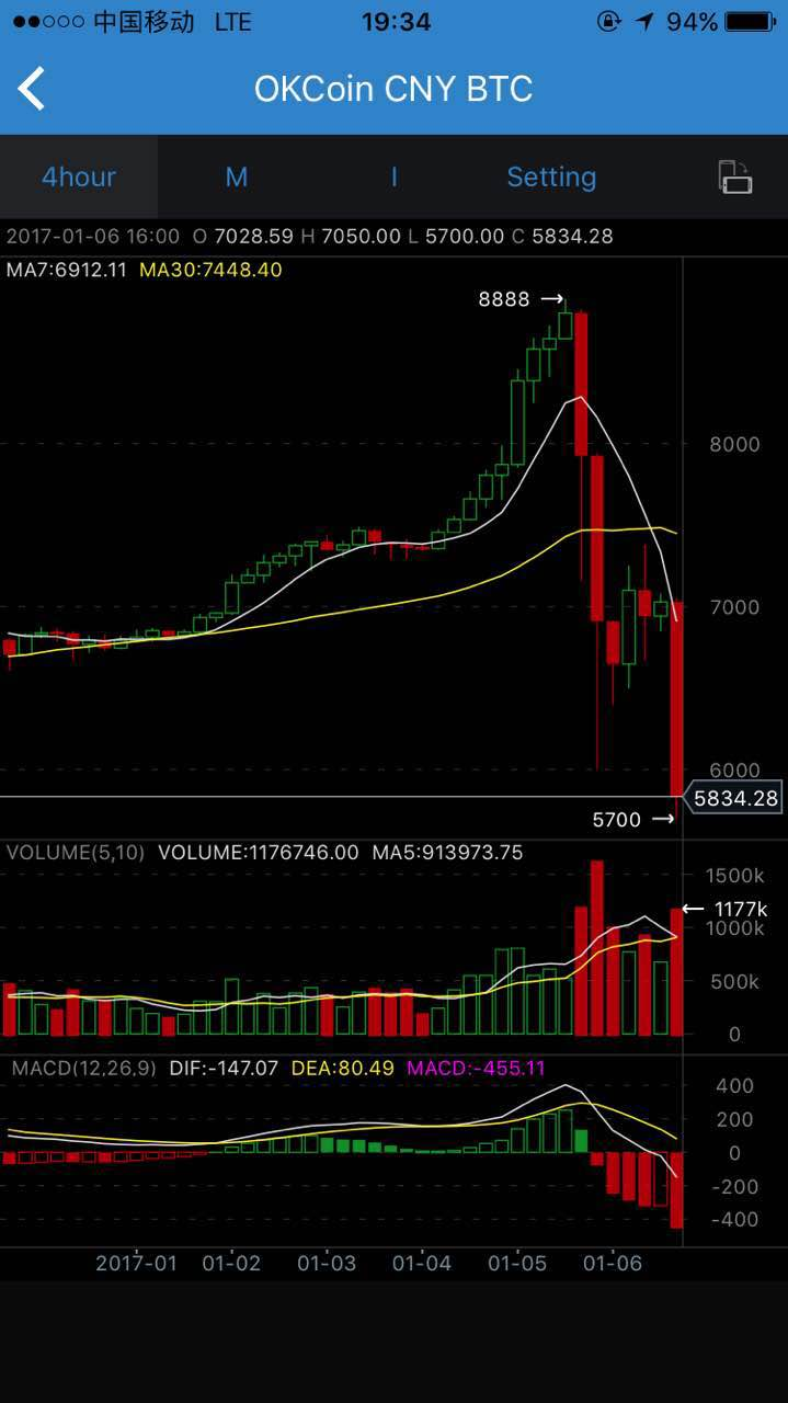 Bitcoin nasdaq price bitcoin mining to make money a nearly 70 year old financial giant appears to be warming up to the cryptocurrency space as the price of bitcoin ccuart Images