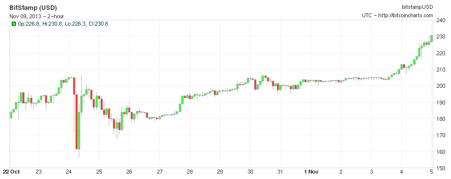 http://bitcoinmagazine.com/wp-content/uploads/2013/11/bitstamp206.png