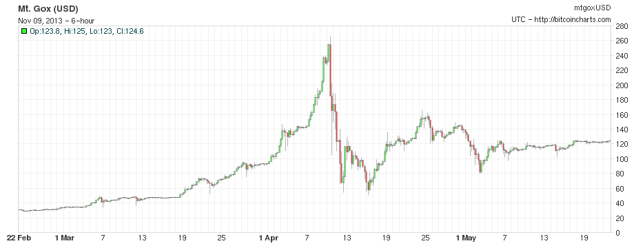 http://bitcoinmagazine.com/wp-content/uploads/2013/11/pricefebmay.png