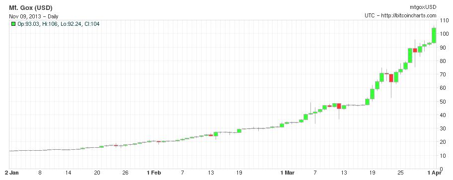 http://bitcoinmagazine.com/wp-content/uploads/2013/11/pricejanmar.png